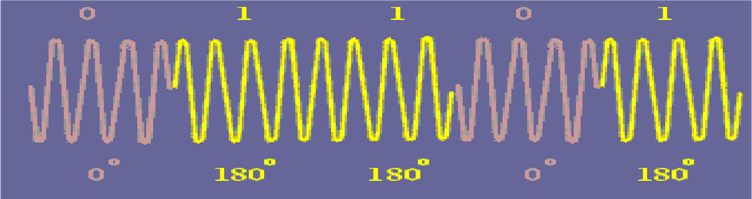 BPSK Modulated Signal Waveform