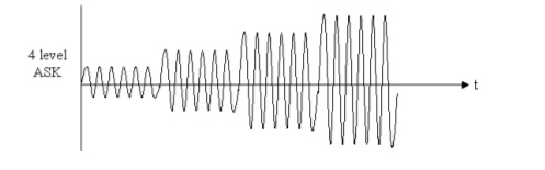 4 ASK waveform