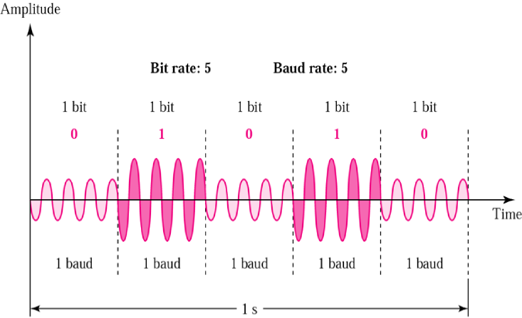 Binary Amplitude Shift Keying (BASK)