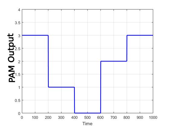 Generated PAM Signals