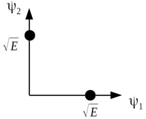 constellation diagram of Binary Shift Keying